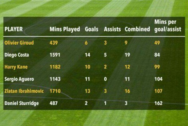 Giroud: The best Premier League Striker - Spur Magazine